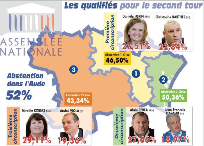 Qualifiés second tour législatives Juin 2017