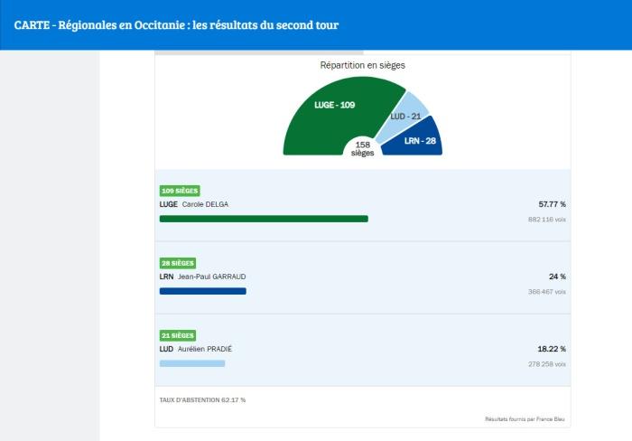 2021-06-28-Résultats-Occitanie.bmp